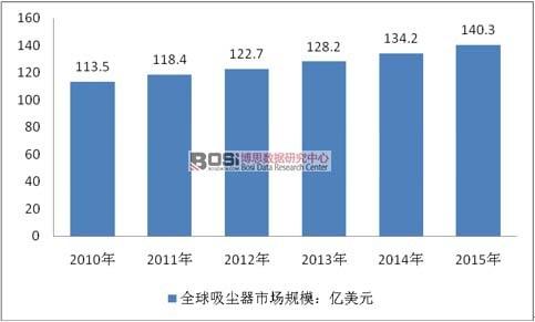 2010-2015年全球吸尘器行业市场规模