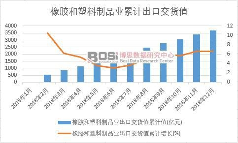 橡胶和塑料制品业出口交货值累计值